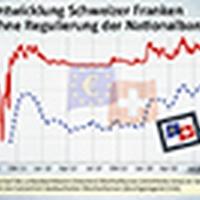 Dem Euro auf der Spur: Wo stünde der Euro ohne die SNB?